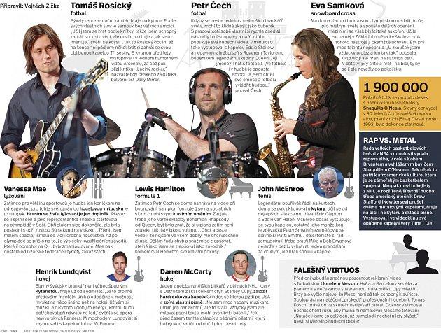 Sportovci jako muzikanti - Infografika