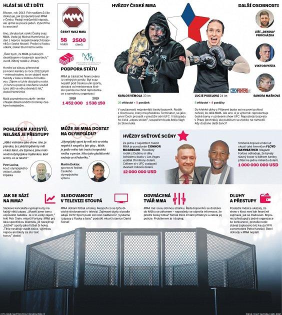 Fenomén MMA - Infografika