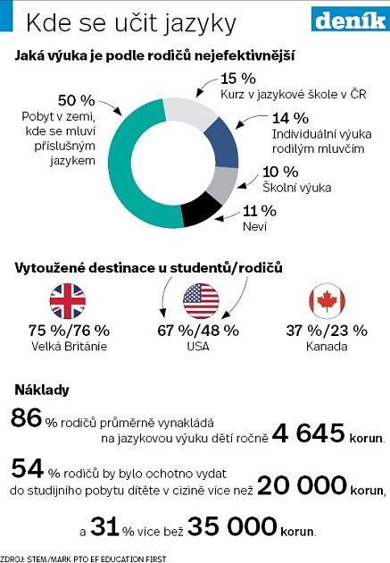 Výuka jazyků - Infografika
