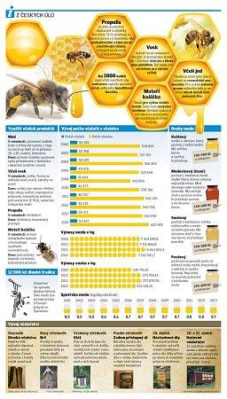Zčeských úlů.