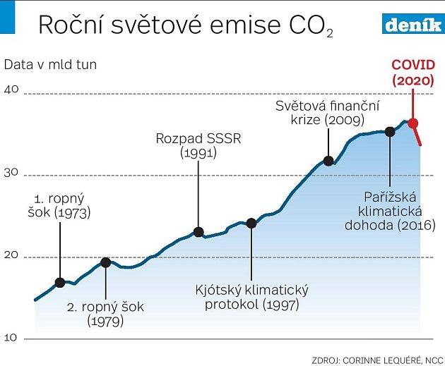 Emise - Infografika