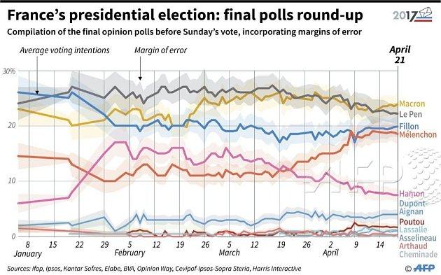vývoj volebních preferencí