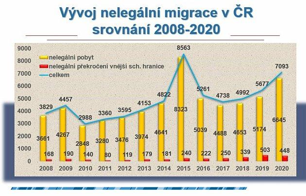 Graf migrace