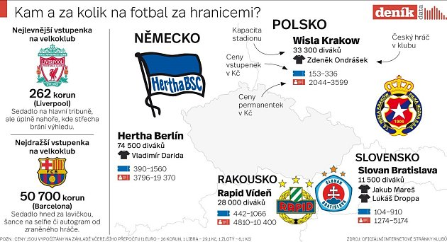 Kam a za kolik na fotbal za hranicemi?