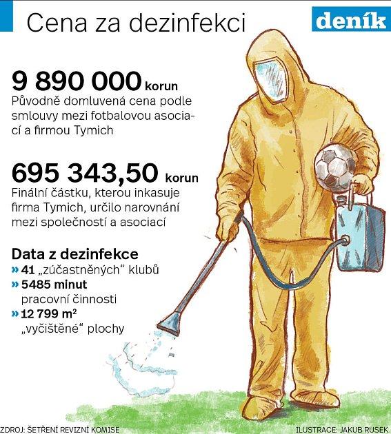 Fotbalová dezinfekce