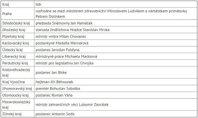 Přehled návrhů lídrů krajských kandidátek ČSSD do sněmovních voleb.