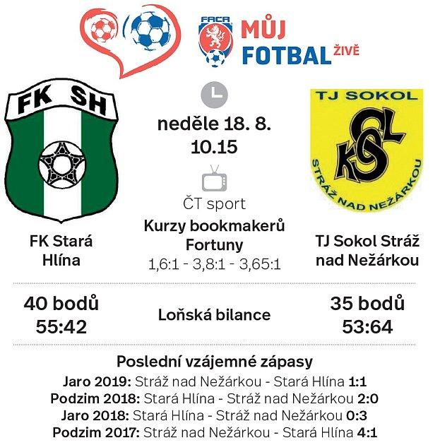 Projekt Můj fotbal - FK Stará Hlinná vs. TJ Sokol Stráž nad Nežárkou