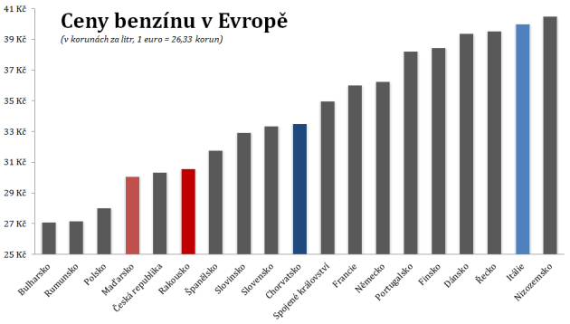 Ceny benzínu ve vybraných evropských zemích vporovnání sČeskem