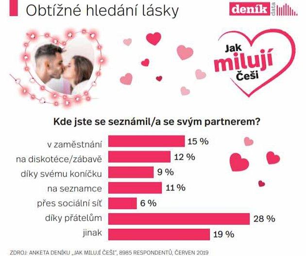 Infografika - Obtížné hledání lásky