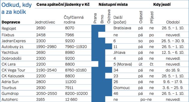 Přehled cen, nástupních míst a termínů pravidelných sezonních autobusových spojení do Chorvatska
