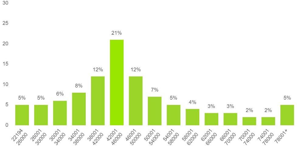 Rozložení zaměstnanců podle celkové (včetně odměn) hrubé měsíční mzdy vPraze.