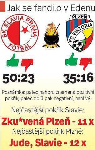 Jak se fandilo vEdenu při šlágru Slavia – Plzeň? Podívejte se na infografiku Deníku.