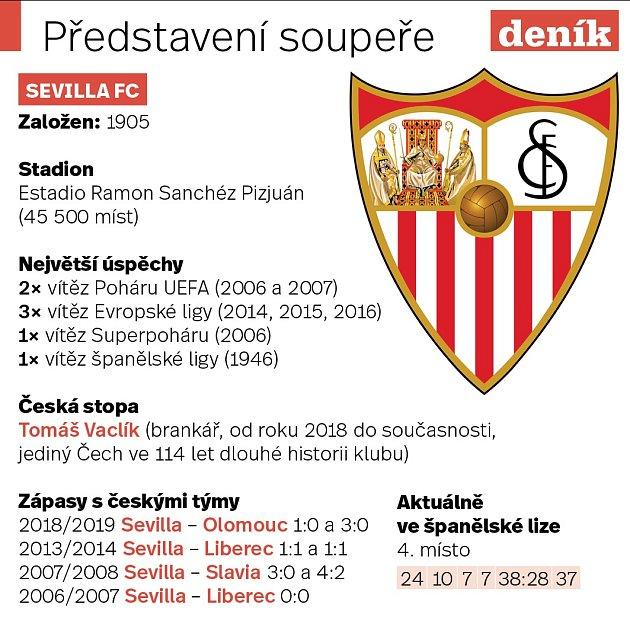 Infografika FC Sevilla
