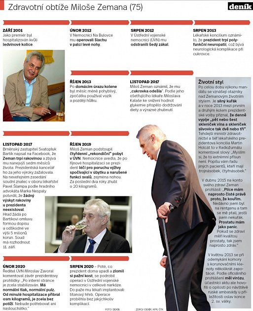 Prezident Miloš Zeman a jeho zdravotní potíže.