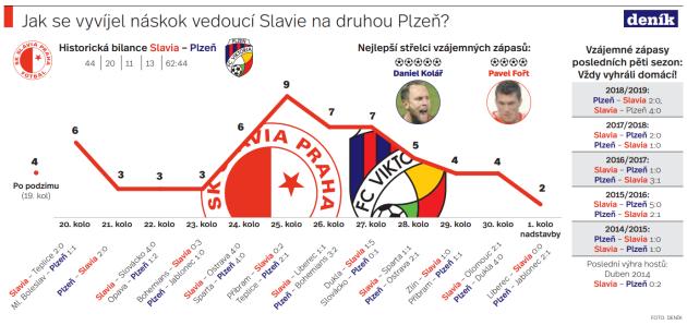 Slavia - Plzeň - Infografika