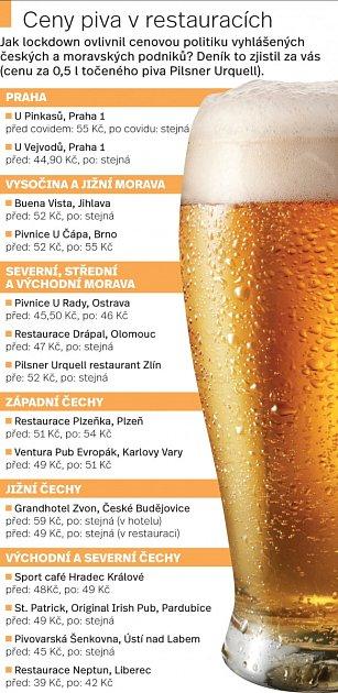 Ceny piva