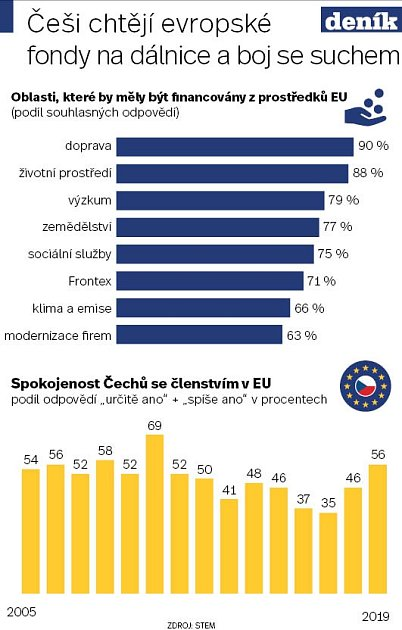 EU - Infografika