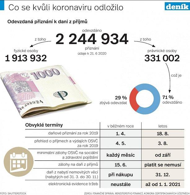 Daně - Infografika