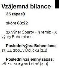 Bohemians - Sparta