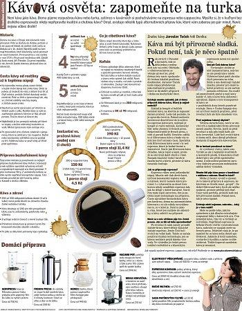 Kávová osvěta: zapomeňte na turka