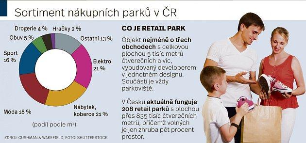 Sortiment nákupních parků vČR.