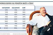 Kolik korun berou na penzích muži a ženy