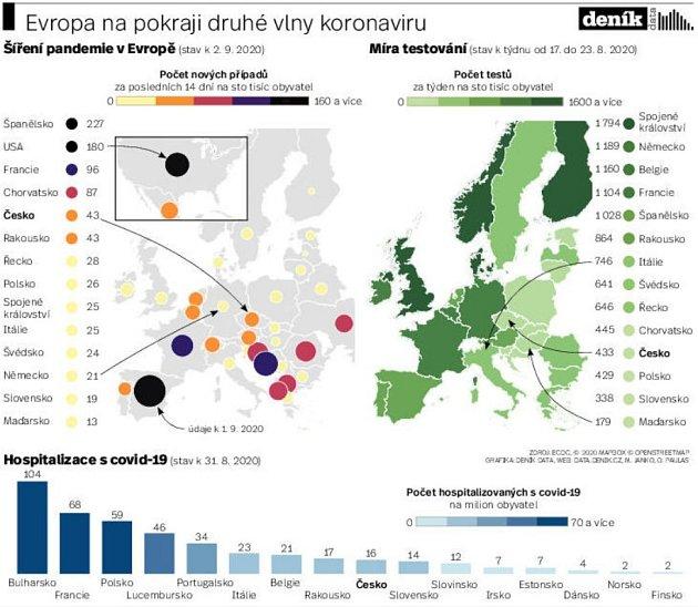 Evropa na pokraji druhé vlny koronaviru.