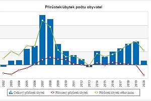 Přírůstek/úbytek počtu obyvatel ČR.
