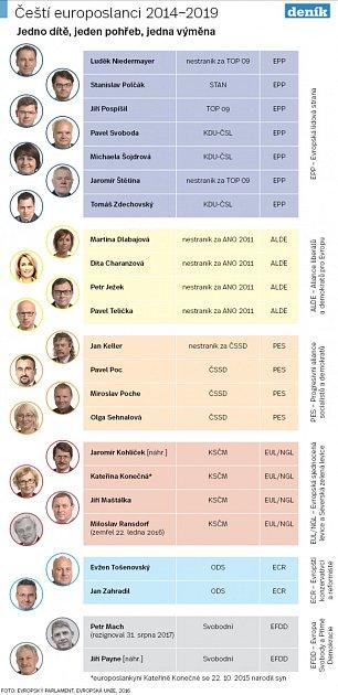 Čeští europoslanci - Infografika