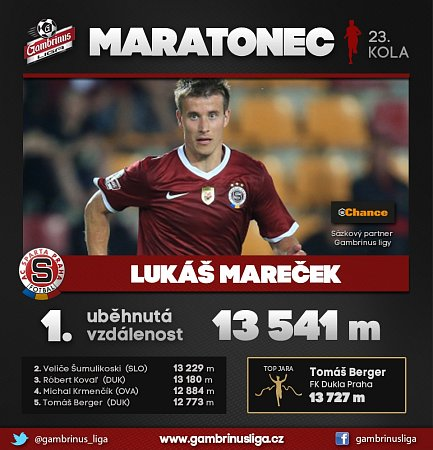 Maratonec 23.kola Gambrinus ligy.