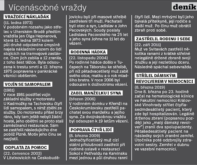 Vraždy vČesku - Infografika