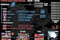 První světová válka - výstižná data