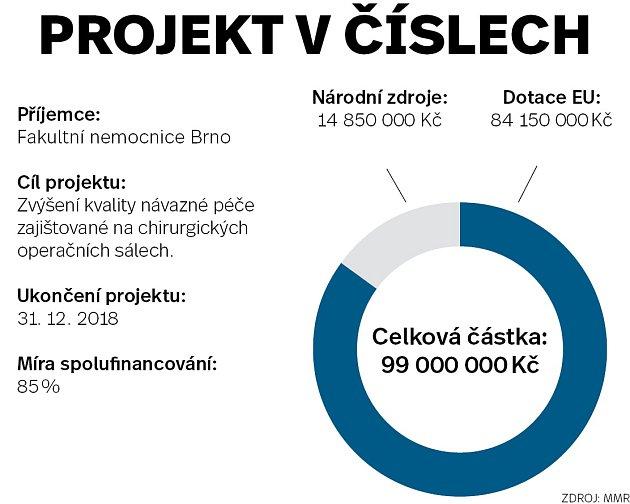 Infografika projekt včíslech - Fakultní nemocnice Brno