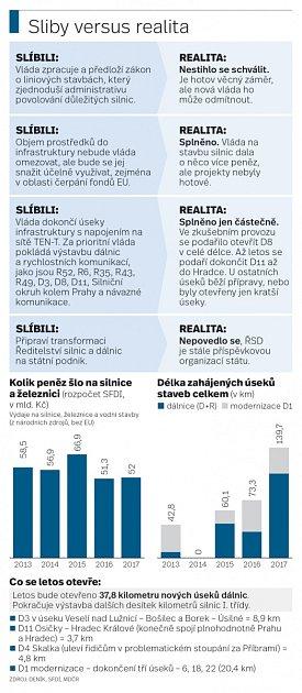 Sliby versus realita
