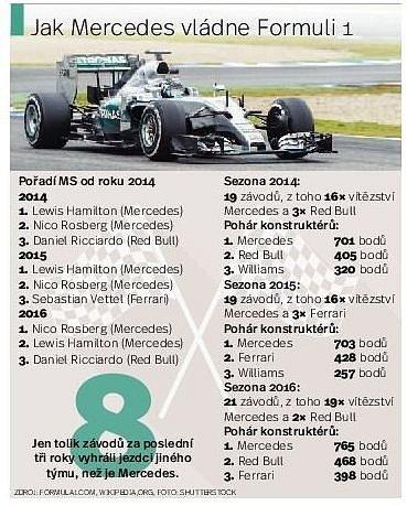 Jak Mercedes vládne formuli 1.