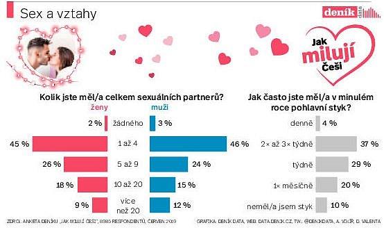 Infografika - počet sexuálních partnerů