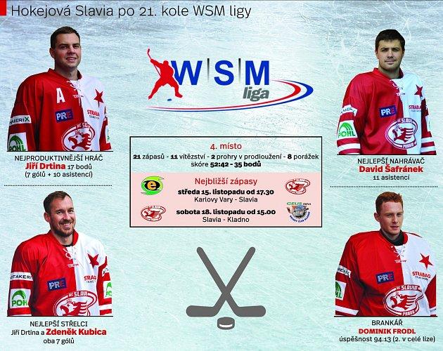 Slavia hokej
