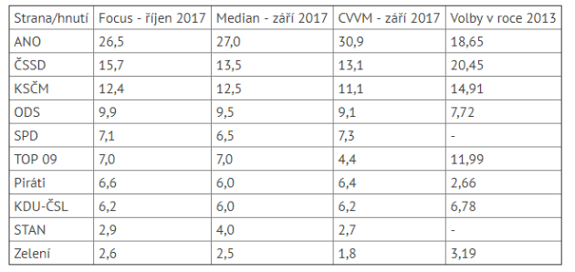 Volební průzkum, srovnání