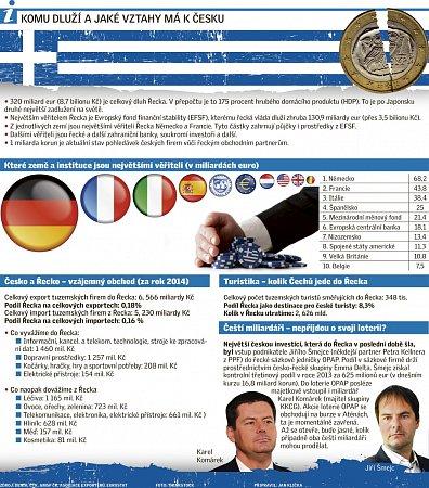 Komu Řecko dluží?
