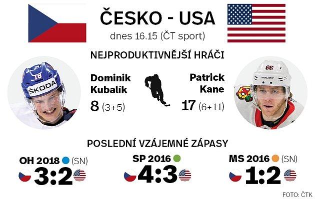 Hokej. Česko - USA