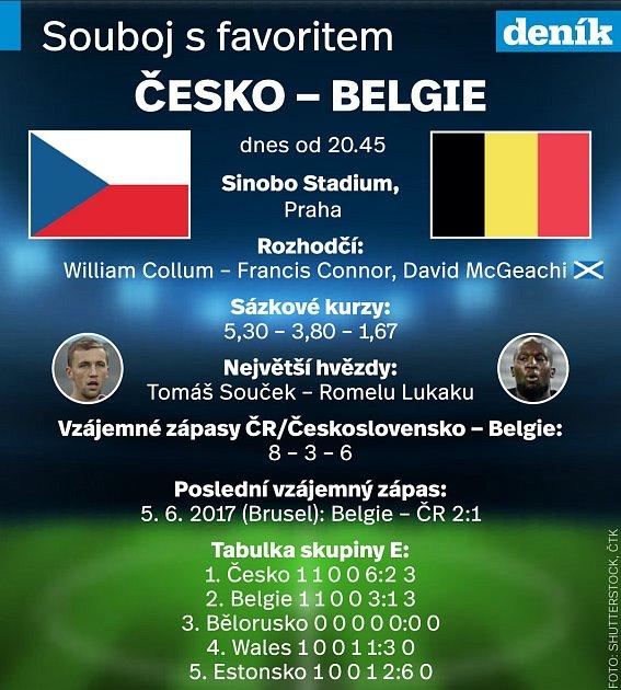 Česko - Belgie - Infografika