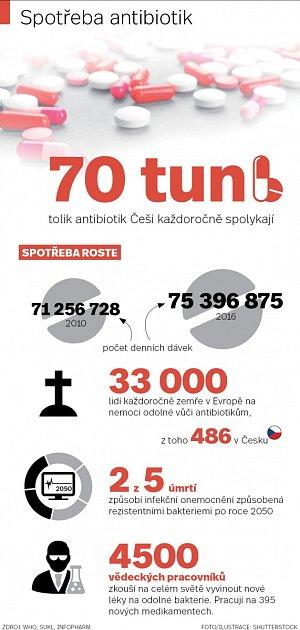 Spotřeba antibiotik