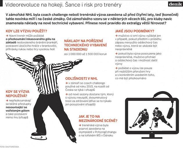 Videorevoluce na hokeji - Infografika