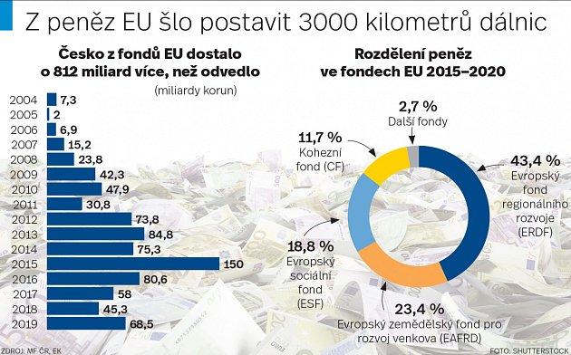 Zpeněz EU šlo postavit 300kilometrů dálnic