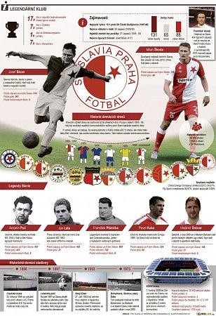 Infografika kvýročí fotbalové Slavie