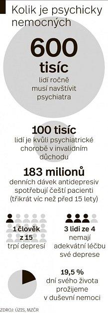 Psychicky nemocní