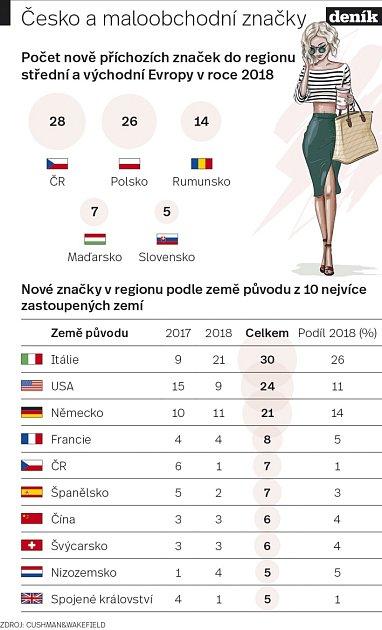 Maloobchodní značky - Infografika