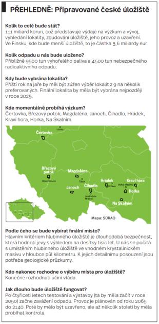 Úložiště jaderného odpadu vČesku - Infografika