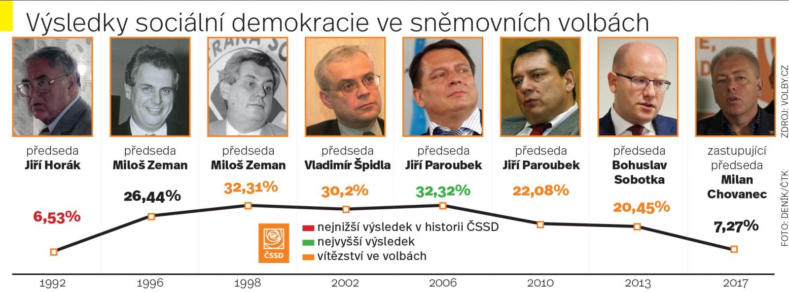 https://g.denik.cz/1/8a/0611-cssd-vysledky.jpg