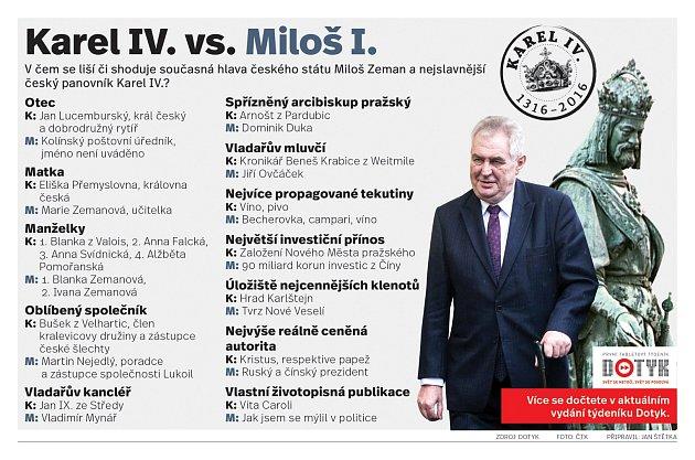Karel IV. vs. Miloš I.